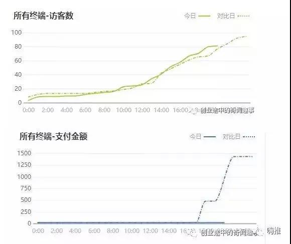 微博又曝刷量:300多万播放,0成交!坑哭商家!