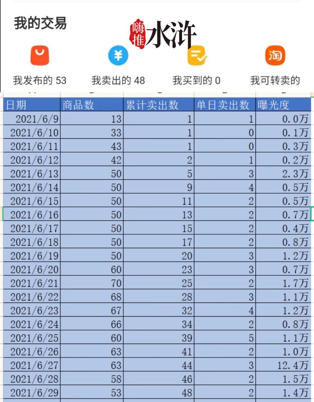 水浒团队:新人实操闲鱼的起步数据分享!已稳定出单!